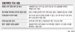 조국의 마지막 '검찰 개혁안'… 특수부, 서울·대구·광주 남기고 없앤다 [조국 전격 사퇴]
