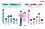 """미혼남녀 42% """"정부 결혼지원금 '2억원 이상' 원한다"""""""