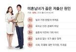 """미혼남녀 3명중 2명 """"저출산 문제 심각해"""""""