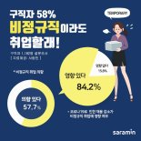 """코로나 취업난에…구직자 10명중 6명 """"비정규직이라도"""""""