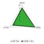 [fnRASSI]실리콘웍스(108320), 52주 신고가...5.45% ↑