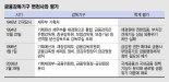 """잇따른 사모펀드 사태에… """"금감원 독점적 권한 폐해"""" """"금융위 해체해야"""""""