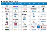CJ대한통운 CJ로킨, 중국 물류기업 49위 선정