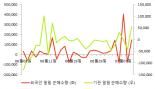 [fnRASSI]NHN한국사이버결제, 52주 신고가...1.57% ↑