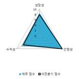 [fnRASSI]실리콘웍스(108320), 52주 신고가...5.49% ↑