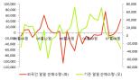 [fnRASSI]실리콘웍스(108320), 52주 신고가...4.23% ↑