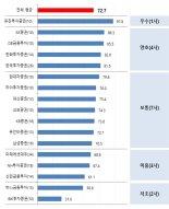 """금감원 암행점검 결과 유진證 '최고 등급'…최하는 IBK證·하나금투"""""""