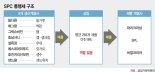 SPC, 삼립에 '이익 몰아주기'.. 공정위, 647억 과징금 부과