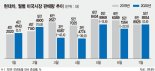 현대차 SUV 美서 돌풍… 코로나 뚫고 5개월만에 판매 증가