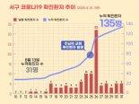 인천 서구 교회 집단감염 1천여명 검사