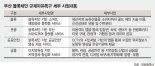 """부산 '블록체인 특구' 1년 넘었지만… 지역기업 62% """"블록체인 잘 몰라"""""""