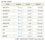 [fnRASSI]장마감, 거래소 하락 종목(진흥기업우B -18.0% ↓)