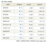 [fnRASSI]장마감, 거래소 하락 종목(흥국화재우 -14.3% ↓)