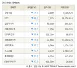 [fnRASSI]장마감, 거래소 하락 종목(유성기업 -17.6% ↓)