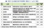 인천시, 2030년까지 도시철도 8개 노선 구축