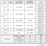 프로스포츠 감독 사퇴·경질 사유 76%가 '성적 부진'