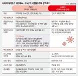 노래방·헬스장·학원 중단… 결혼식 50명·등교 3분의1만 [수도권 거리두기 2.5단계]