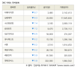 [fnRASSI]장마감, 거래소 하락 종목(티에이치엔 -8.7% ↓)