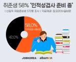 취준생들, 삼성보다 공기관·공공기관 선호