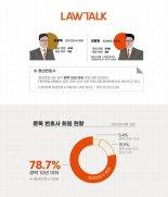 법률 서비스 로톡, 이용자 79%는 10년 이하 청년변호사