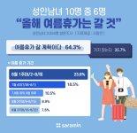 """직장인 64% """"여름휴가 간다""""..8월 초에 휴가자 몰려"""