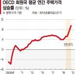 코로나에… 글로벌 집값, 30년 만에 최고 상승률