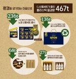 "CJ제일제당, 추석 선물세트 270종 출시..""플라스틱 467t 절감"""