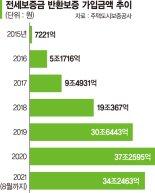 '깡통전세' 무서워 보증보험 가입 50% 급증… 벌써 34조 돌파