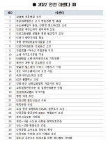 인천연구원, 인천시 아젠다 30개 선정