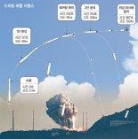 1.5t 실용위성 발사 능력 확보… 2031년까지 100개 쏜다 [우주강국 첫걸음 누리호 날았다]