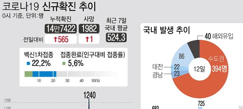 부산, 13명 확진…김해 사업체·식당 연쇄감염 지속