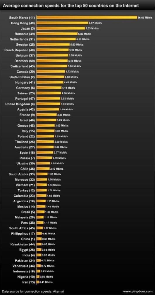 인터넷 속도가 '가장' 빠른 나라는 어디?