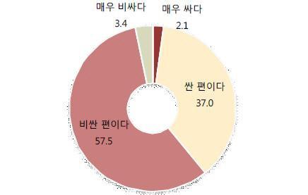 """음원 징수 규정 개편 논란 속..사용자 60% """"비싸다"""""""