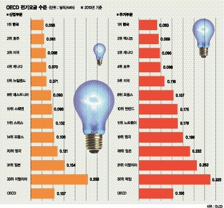 [전력과소비 구조 개선,더 이상 미룰 수 없다] (中) 싼 전기료가 과소비 불렀다