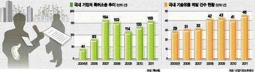 韓기업 툭하면 특허소송 당하는 이유