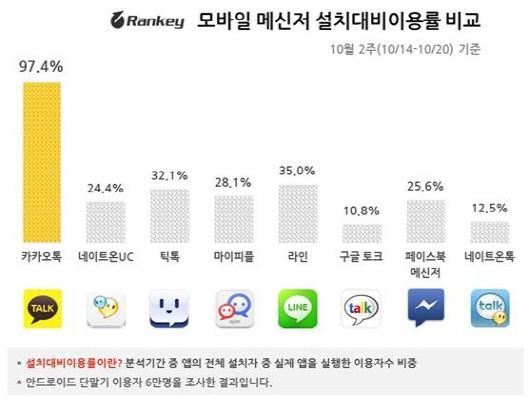 """""""카톡이 제일 잘 나가"""".. 라인 등 다른 메신저앱 이용률 24% 불과"""