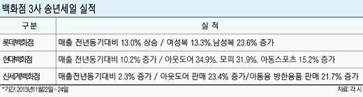 백화점 송년세일 '추위 특수'.. 방한의류가 매출 효자