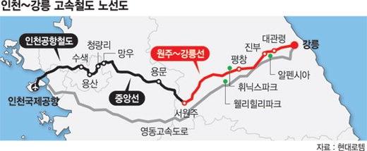 현대로템 원주~강릉 고속열차 수주
