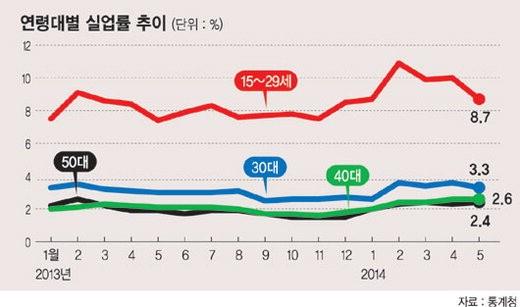 청년층 취업 부진 '심각'.. 정부 대책 실효성 의문