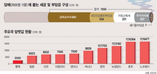 [이슈 포커스] 불붙은 담뱃세 인상 논의.. 증세효과 논란도 '모락모락'