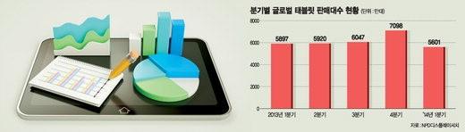 [국내 스마트폰 산업 이대로 괜찮은가] (下) 태블릿 '정체' 패블릿 '과열'.. 결국, 웨어러블만이 살길