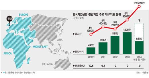 [한국금융 세계를 품다] (6·끝) 기업은행 런던지점, 아프리아·중동까지 발 넓힌다