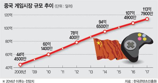 韓 게임산업 규제에 '뒷걸음질'.. 中은 전폭 지원에 '뜀박질'