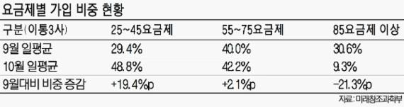 통신3사 요금인하,'쩐의 전쟁'벌이나