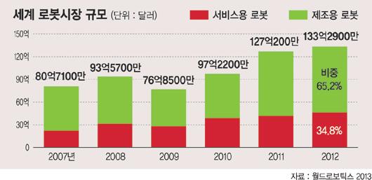 [로봇프런티어, 대한민국] (8·끝) 제조용 로봇산업 성장세 눈길