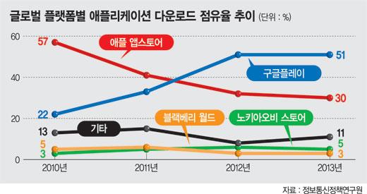 """공정위 """"모바일·플랫폼 독점 감시 강화""""..구글·애플 규제 나서나"""