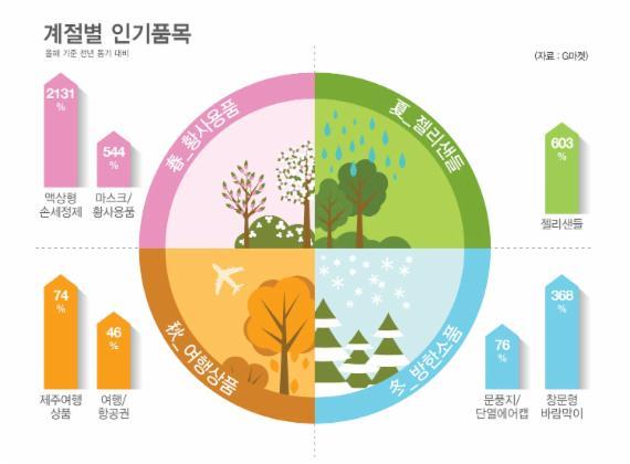 봄에는 황사용품, 겨울에는 방한소품… G마켓, 계절별 인기상품 공개