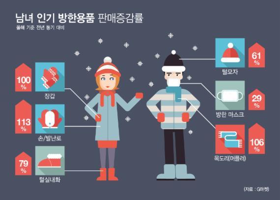"""G마켓 """"방한용품, 남성은 목도리·여성은 장갑 선호"""""""