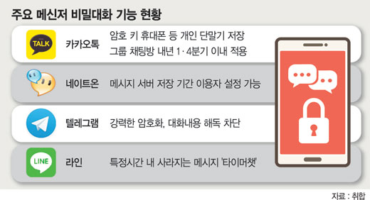 메신저도 '속닥속닥' 비밀대화 유행