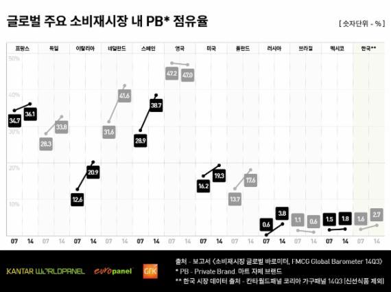 한국 PB시장 현재 걸음마 단계… 성장성 많아
